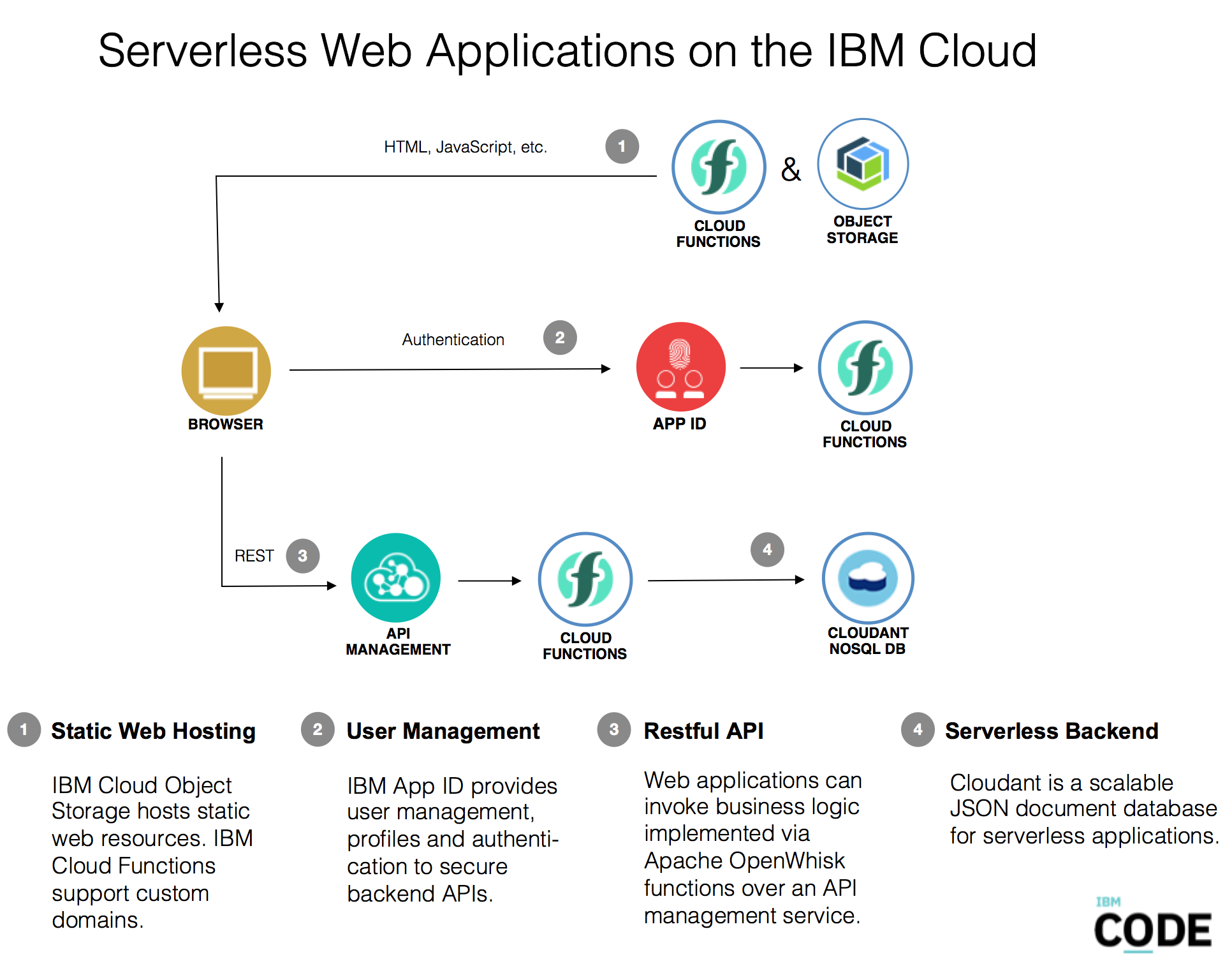 Developing Serverless Web Applications on the IBM Cloud