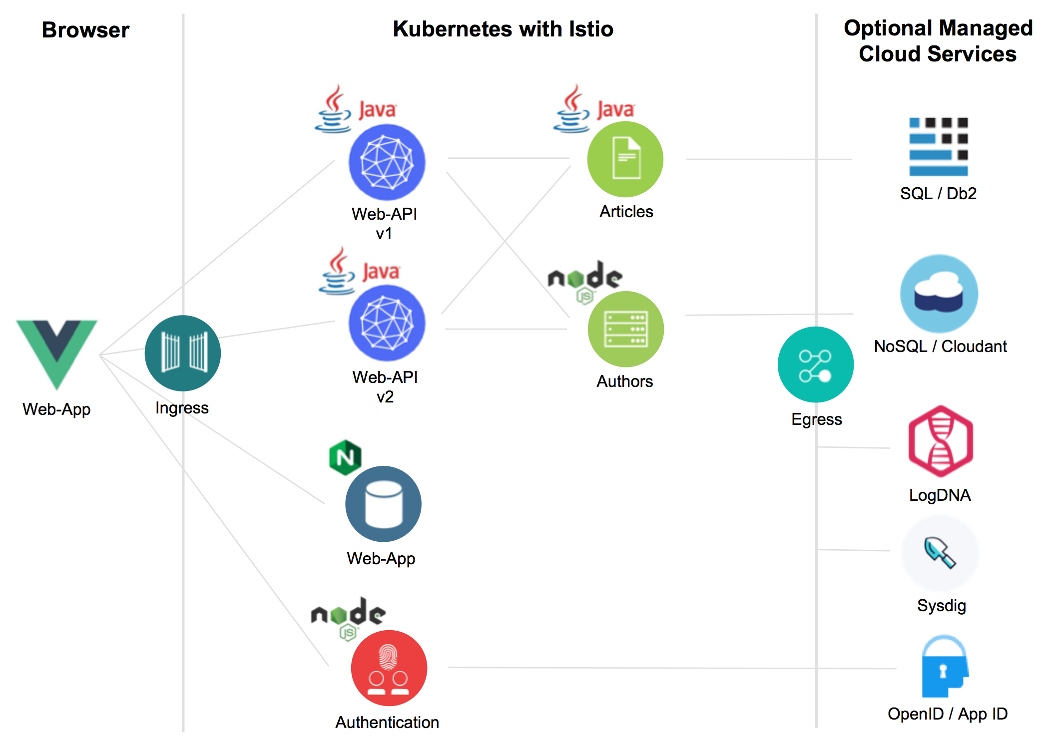 Example Java App running in the Cloud via Kubernetes