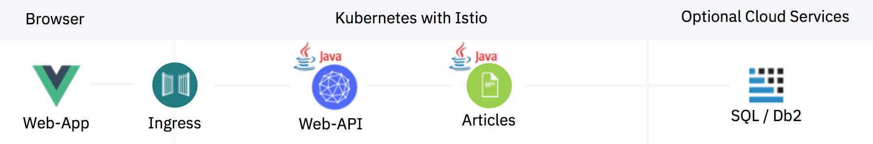 Persistence for Java Microservices in Kubernetes via JPA